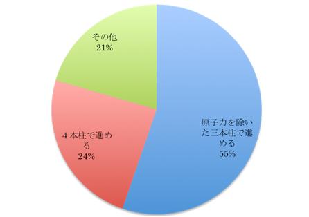 図1 政府が提唱するエネルギー政策の4本柱(原子力・火力・省エネ・自然エネ)についてどう思いますか?