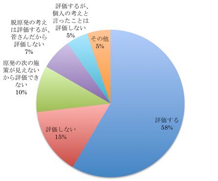 図2 7月13日の菅総理の「原発に依存しない社会を目指す」という宣言、評価しますか?