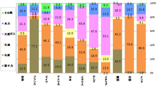 2008年度主要国の電源別発電電力量