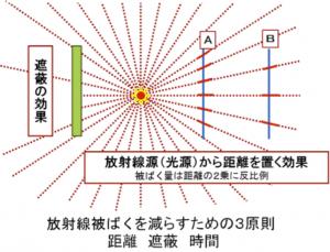 放射線被ばくを減らすための3原則