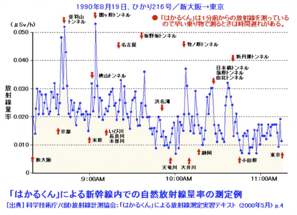 「はかるくん」による新幹線内での自然放射線量率の測定例