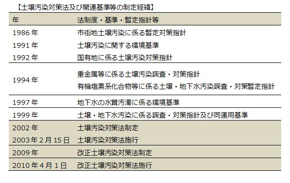 土壌汚染対策法及び関連基準等の制定経緯