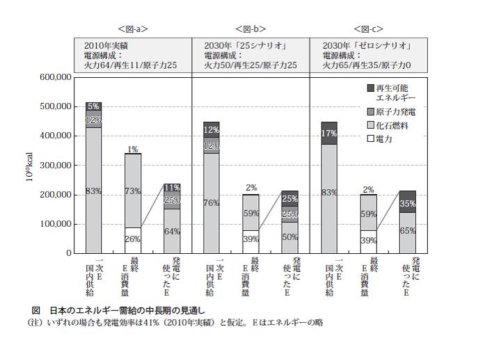 日本のエネルギー需給の中長期の見通し