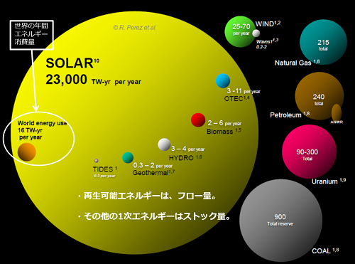 地球上の一次エネルギーの賦存量
