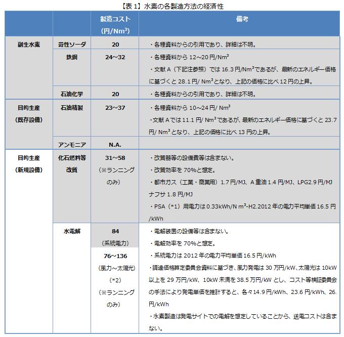 【表1】水素の各製造方法の経済性