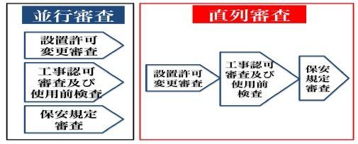 図2 並行審査と直列審査