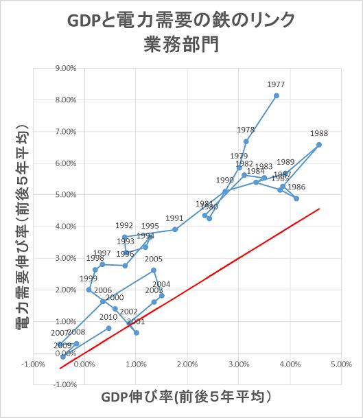 図2 業務部門における実質GDP伸び率と電力需要伸び率(前後5年移動平均)。電力需要伸び率は、実質GDPの伸び率を上回ってきたという「鉄のリンク」が観察される。 データ出所:実質GDP:(EDMC2014 p28)、業務部門電力需要:1990-2012: 総合エネルギー統計、1975-1990:(EDMC 2014)。