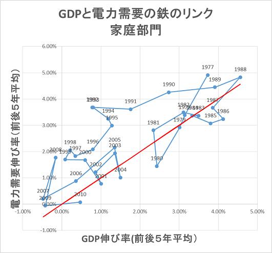 図1 家庭部門における実質GDP伸び率と電力需要伸び率(前後5年移動平均)。電力需要伸び率は、実質GDPの伸び率を上回ってきたという「鉄のリンク」が観察される。 データ出所:実質GDP:(EDMC2014 p28)、(家庭部門電力需要:1990-2012: 総合エネルギー統計、1975-1990:EDMC 2014)。