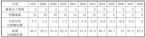 表1 全基が再稼動するまでにかかる代替燃料費の試算