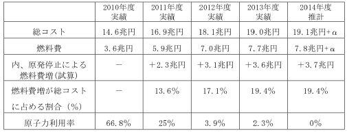 図1 原子力発電所停止に伴う燃料代替費用 出典:総合資源エネルギー調査会 総合部会 電力需給検証小委員会報告書(2014年10月)