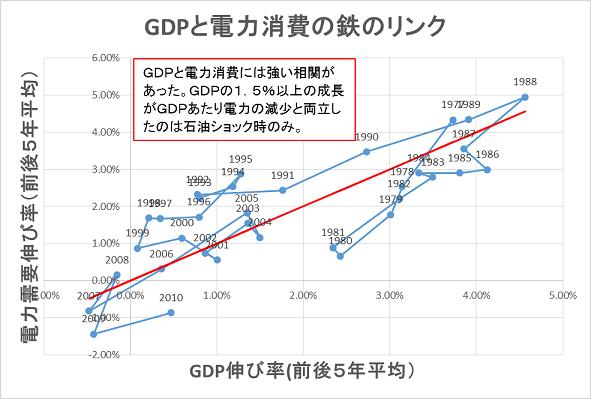 図1 GDPと電力消費量の鉄のリンク。今後、年率1.5~2%の経済成長が続くならば、電力消費量もそれと同率以上で増大すると考えることが整合的である。 注:前後5年間の移動平均。データが2012年まで入手可能なのでプロットは2010年で終了している。筆者作成。データ出所:EDMC。