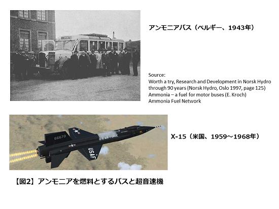 図2 アンモニアを燃料とするバスと超音速機