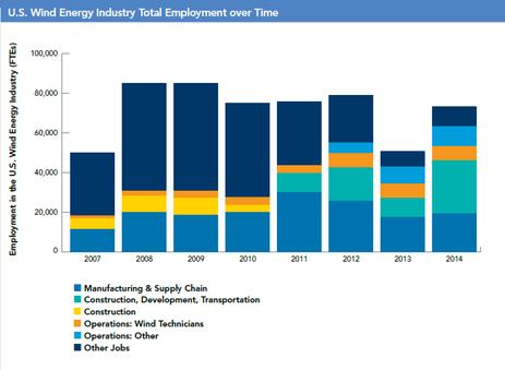 (図1)AWEA 風力発電産業における雇用の推移(2007-2014)