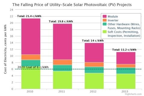 (図1) DOEホームページより Data courtesy of the National Renewable Energy Laboratory. Chart by Daniel Wood