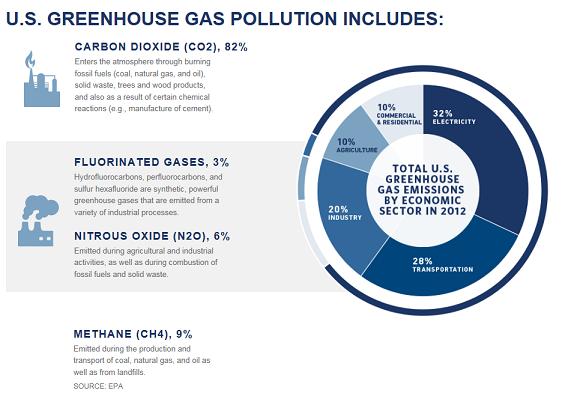出典:ホワイトハウスHPより「2012年の米国における温室効果ガス排出源の割合」。発電部門は32%、次いで運輸部門28%、産業部門が20%を占める。