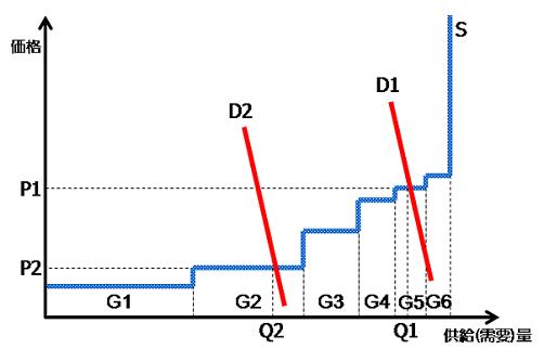 図1:kWh市場における価格と供給量の決まり方(出所)筆者作成