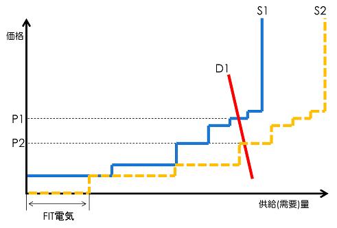 図3 メリットオーダー効果 (出所)筆者作成