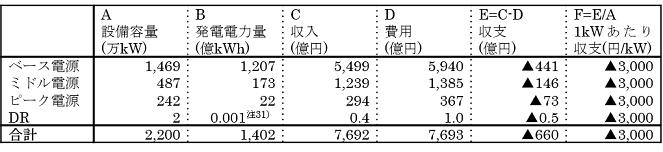 表3:n=4(DRを加味)の場合の電源の収益性(年額);DRが固定費ゼロでない場合 (出所) 山本・戸田(2013)