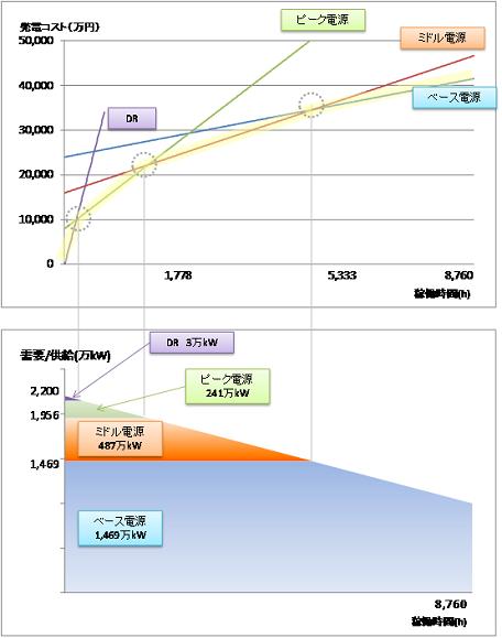 図14:n=4の場合(DRを追加)の電源ミックス (出所) 山本・戸田(2013)