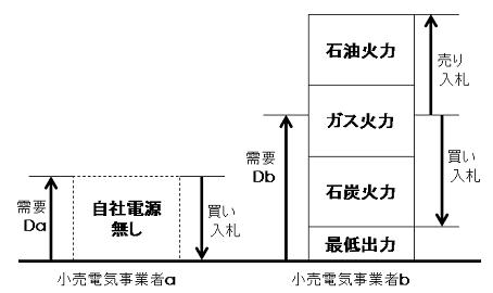 図6 (出所)筆者作成