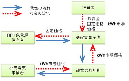 図5 (出所)筆者作成