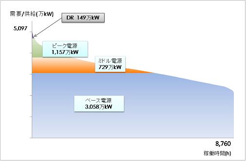 図17:ミッシングマネー問題が解消される電源ミックス(東京電力の需要実績を用いた試算) (出所)筆者作成