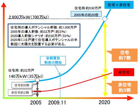 図4 再生可能エネルギーの全量買取に関するプロジェクトチームにおける太陽光導入の見通し