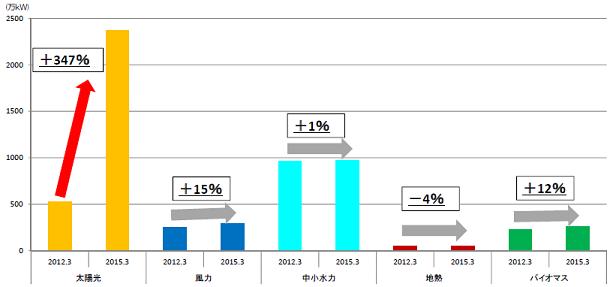 図1 FITによる再エネ電源別導入状況 (出典:第12回新エネルギー小委員会)