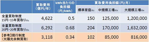 ※1 太陽光発電以外のエネルギーの買取価格・期間 ※2 標準家庭の電気使用量は300kWh/月と想定 ※3 中規模工場の電気使用量は250,000kWh/月と想定 ※4大規模工場の電気使用量は2,400,000kWh/月と想定 表3 再生可能エネルギーの全量買取に関するプロジェクトチーム制度導入10年後の想定