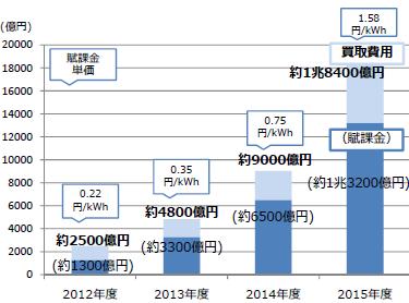 図2 FIT導入後の賦課金の推移 (出典:第18回基本政策分科会)