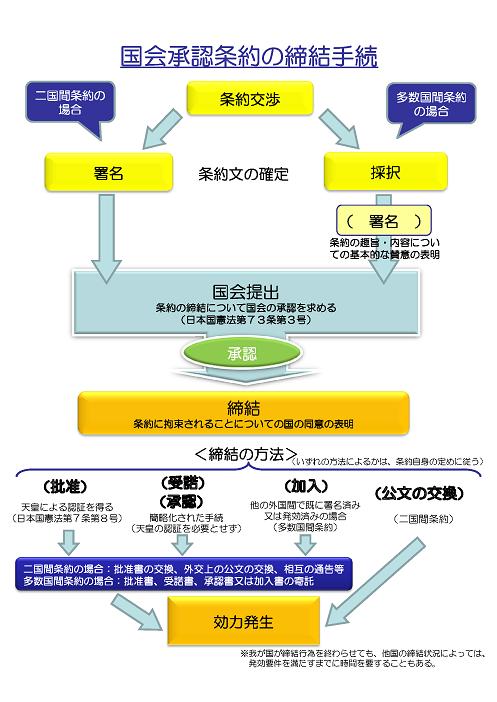 外務省資料:http://www.mofa.go.jp/mofaj/gaiko/tpp/pdfs/tpp03_03.pdf