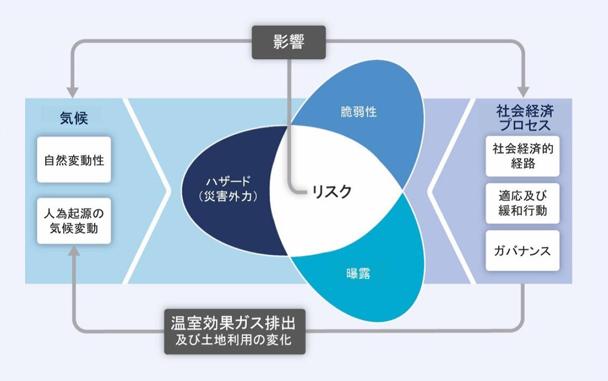図SPM.1