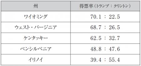 (出典:POLITICO Presidential Election Results注2)より筆者作成)