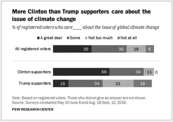 図1/トランプ支持者とクリントン支持者の意識の違い