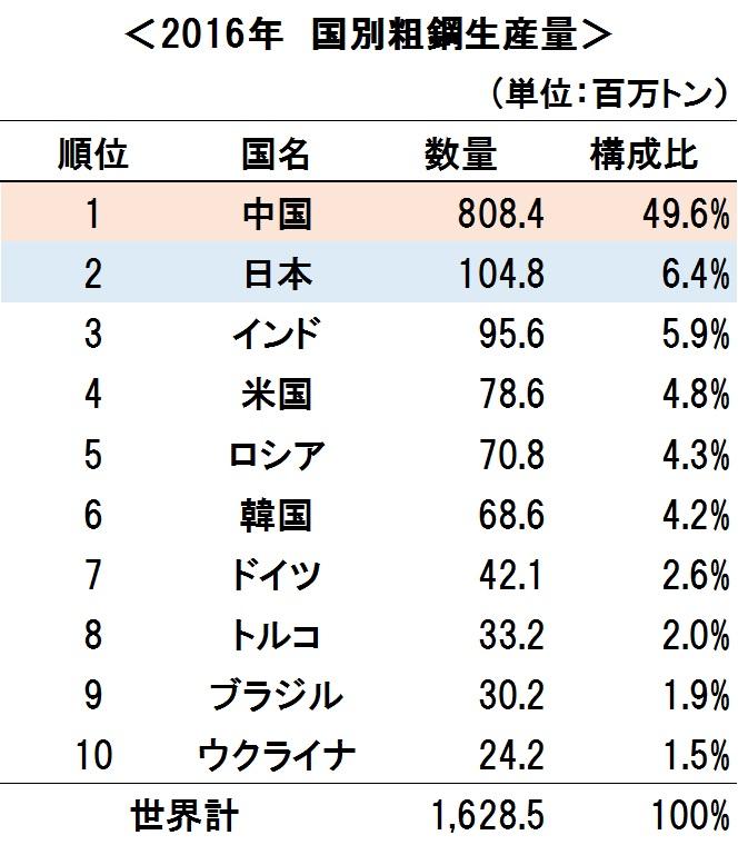 図1「世界の鉄鋼生産」(出典:日本鉄鋼連盟)