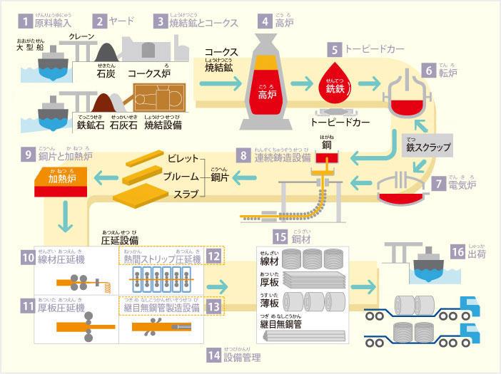 図2「鉄の作り方」(出典:日本鉄鋼連盟)
