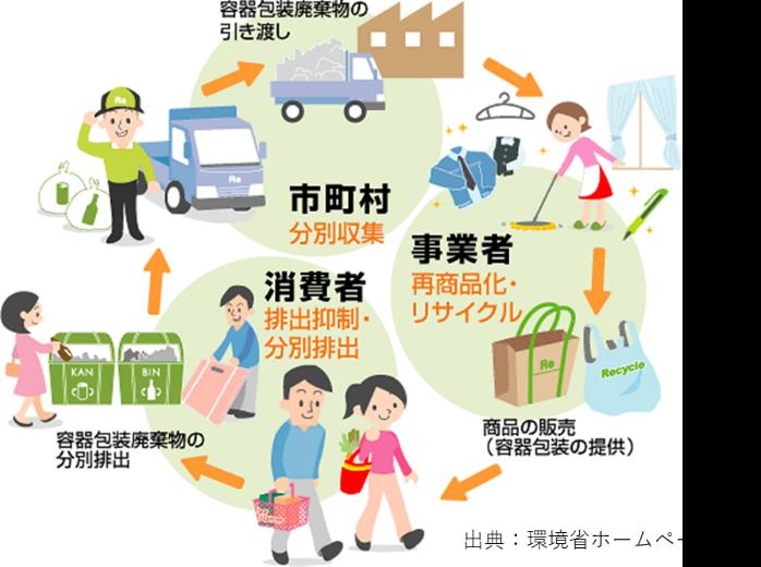 容器包装リサイクル制度の役割分担のイメージ