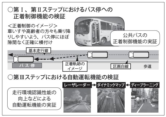 図2 公共バスの自動運転実証実験の検証内容