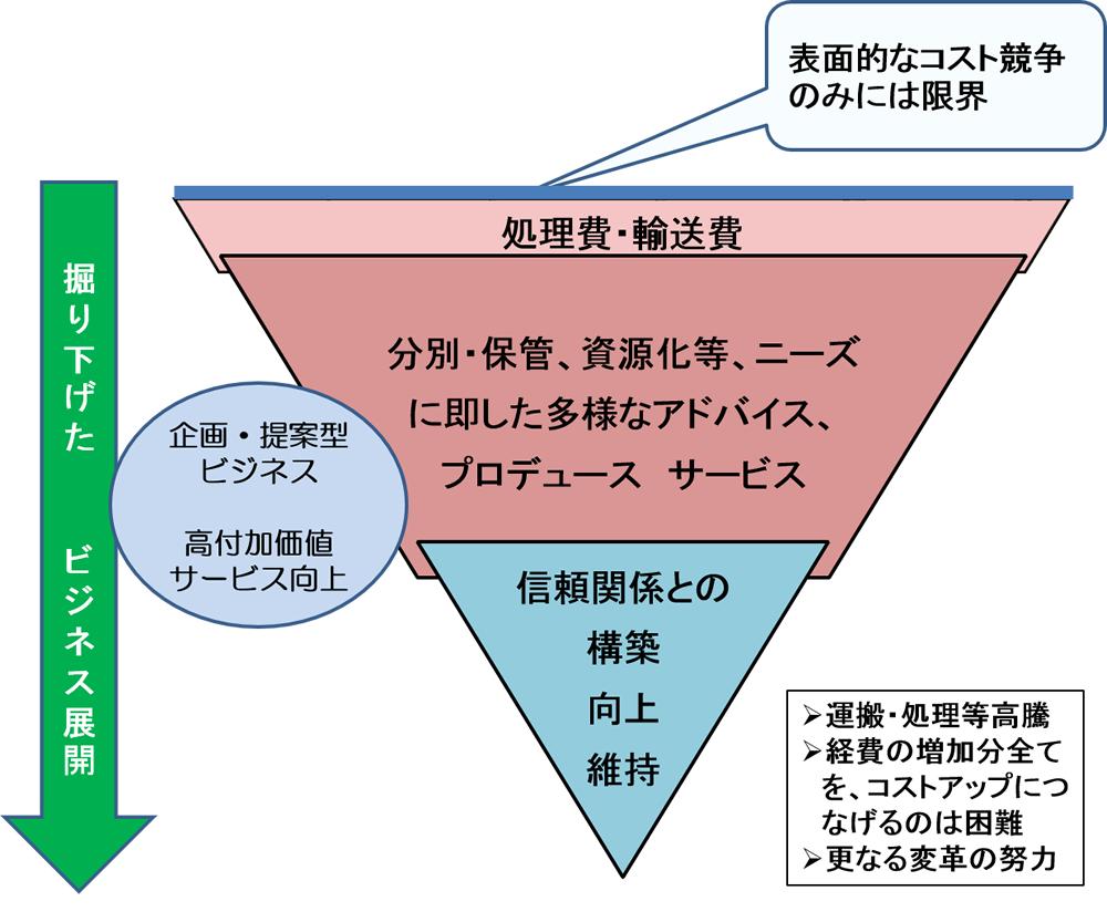 図5   企画・提案型ビジネスへの展開へ