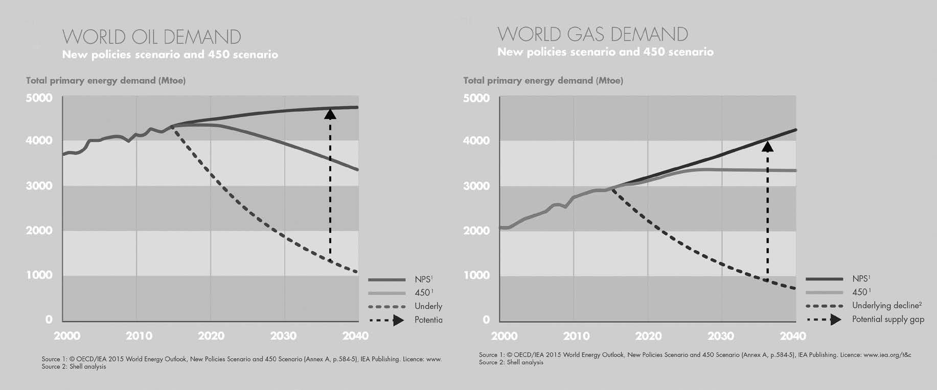 図1/世界の石油とガスの需要