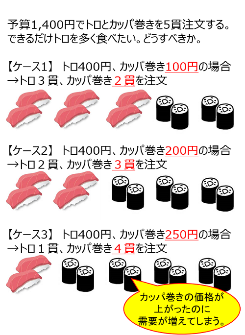 図1 寿司屋の注文