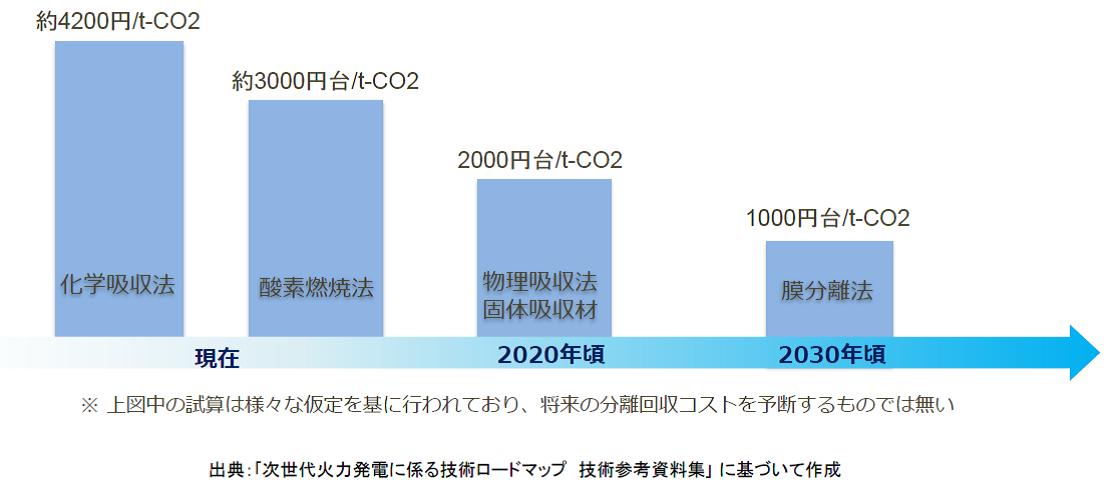 次世代火力発電に係る技術ロードマップ