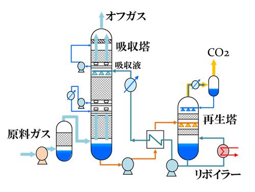第1図 化学吸収プロセス