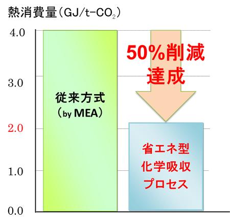第2図  CO2化学吸収法の熱消費量
