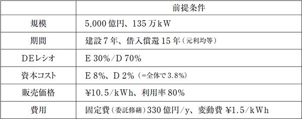 表1/ 原子力事業のプロジェクトファイナンスに関して設定した諸条件(ベースケース)