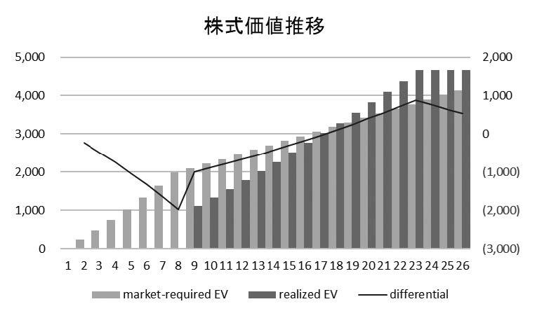 図1a /ベースケース 株式価値推移