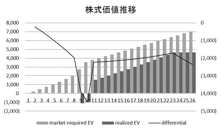 図2a /運開遅延ケース 株式価値推移