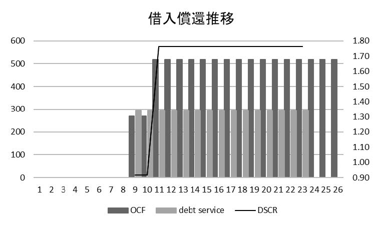 図2b /運開遅延ケース 借入償還推移